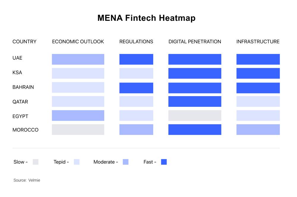 Fintech in UAE, SA, Bahrain, Qatar, Egypt, Morocco