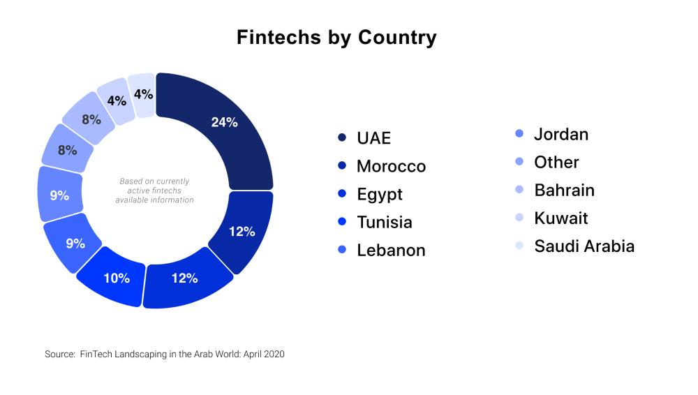 Fintech Overview 2020 MENA