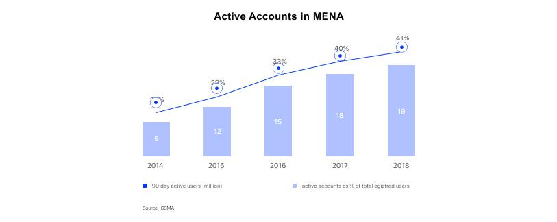 Digital Banking in MENA