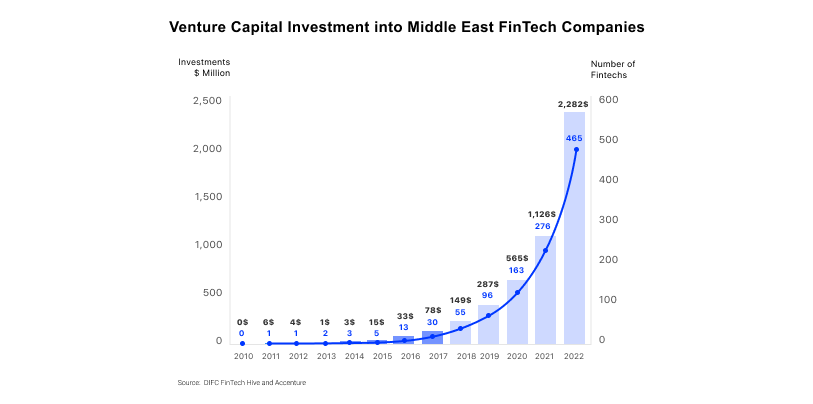 Investments in Fintech in MENA