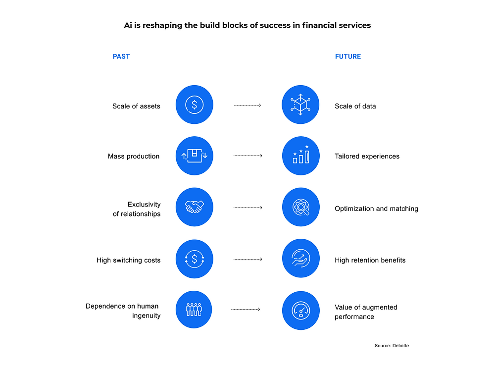 AI in financial solutions