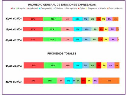 ¿Cuál es el estado emocional en Latinoamérica a raíz de la pandemia por COVID-19?