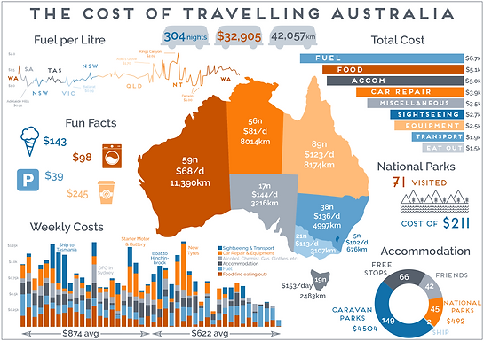The cost of Travelling Australia for a year!