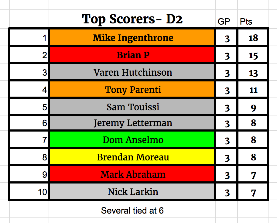 d2 week 3 fall 2017 SCORERS_edited