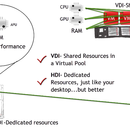 Virtual Desktop configuration
