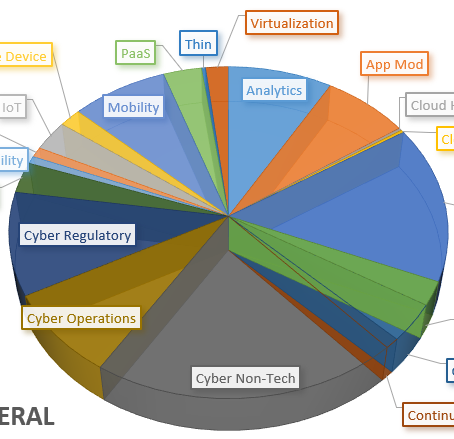 Interest Analysis - US Federal