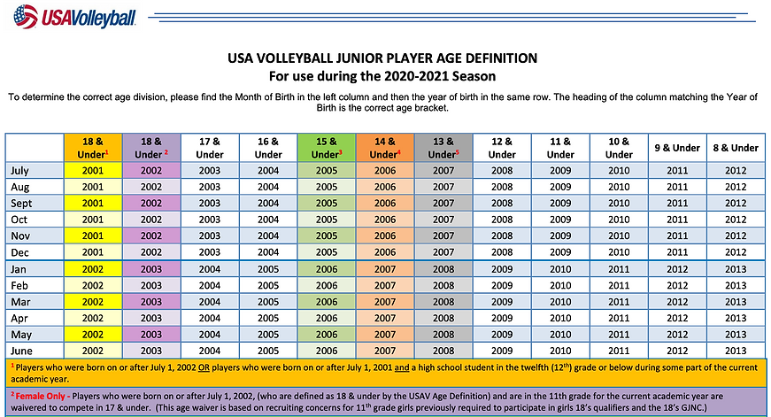 USA Volleyball Junior Player Age Chart