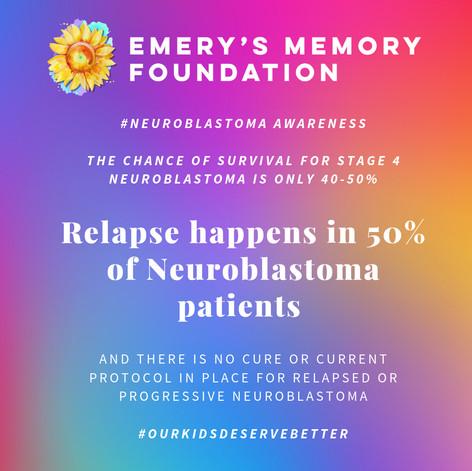 Relapse Happens in 50% of Neuroblastoma