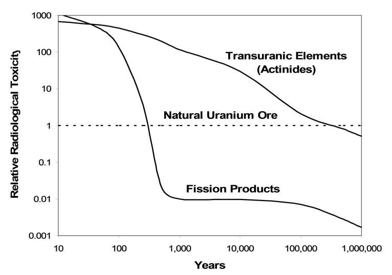Radioactive Waste over time