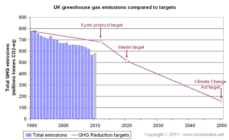 UK greenhouse gas emissions compared to targets