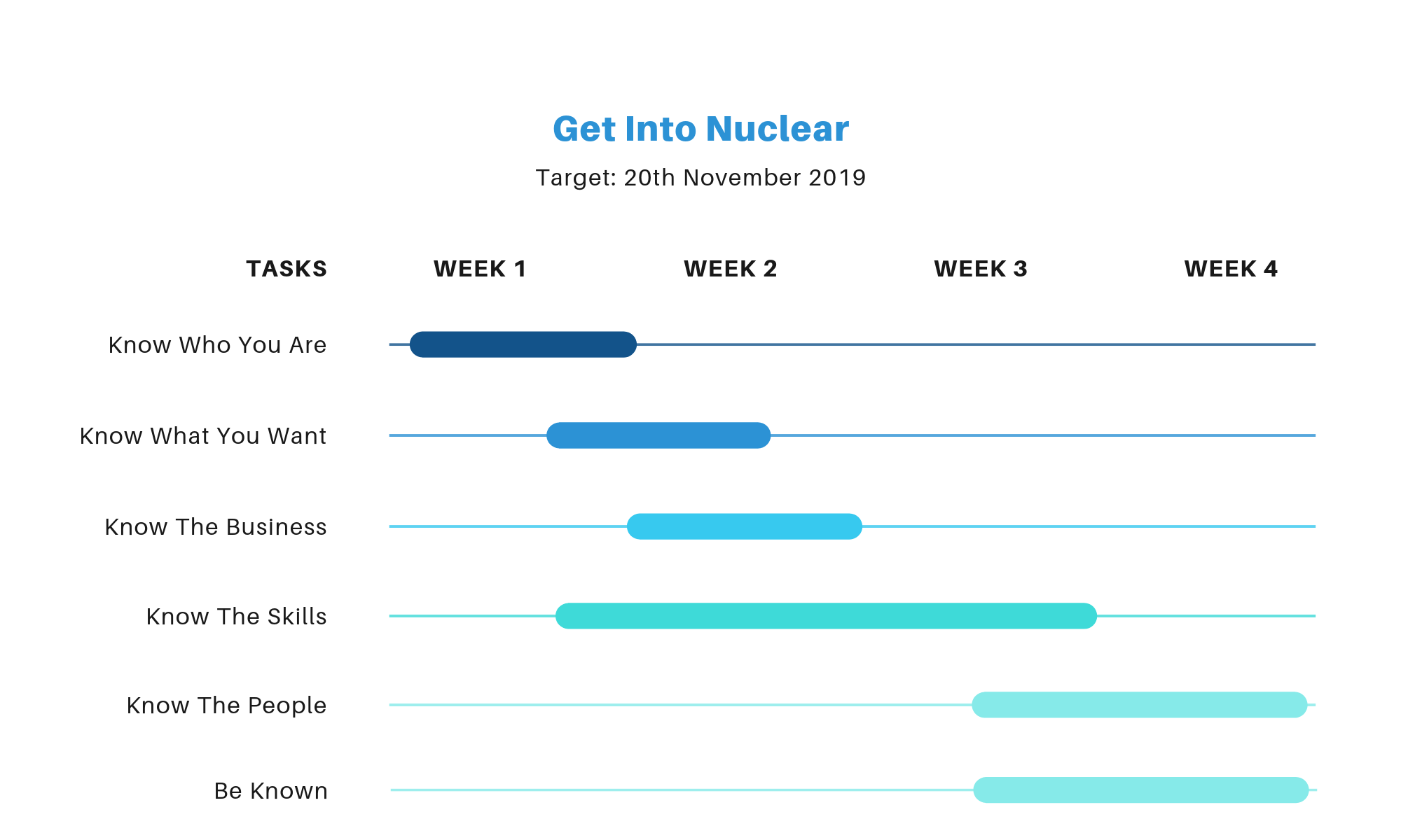 Six-Steps to Get Into Nuclear