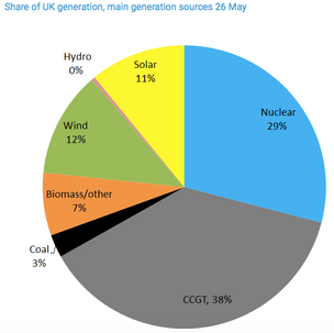 Nuclear Energy still head and shoulders above alternative clean energy solutions