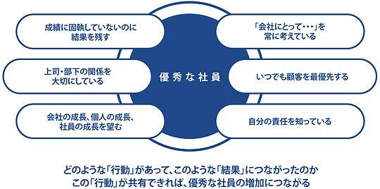 ア サインポストの「社内広報」にはできる社員の行動を共有化できる手段があります