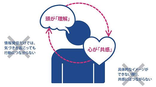 「社内広報」は「企業理念」を身に付けるためのもの