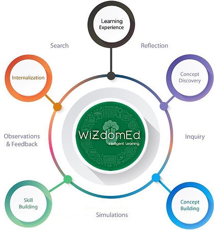 Discovery Learning Model.jpg