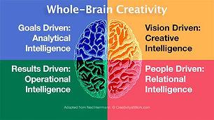 whole-brain-intelligence600px.jpeg