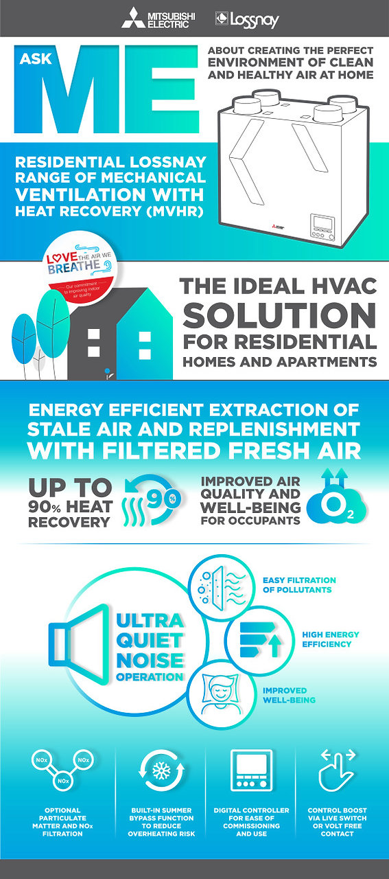Mitsubishi Electric Lossnay VL under ceiling infographic