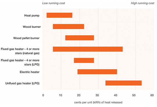 Running-costs-based-on-heating-source.pn