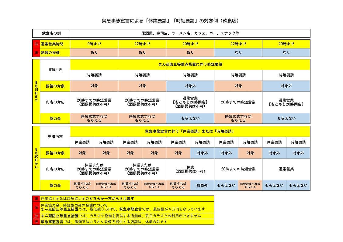 休業、時短要請の対象例(飲食店).jpg
