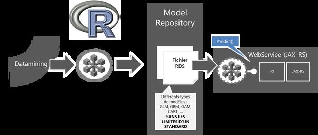 Model as code automatisation du d ploiement de mod les r for Code postal 97