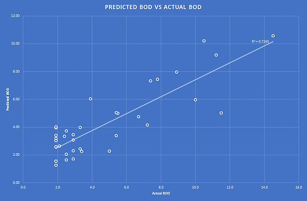 Correlation of SMF4 results to actual BOD
