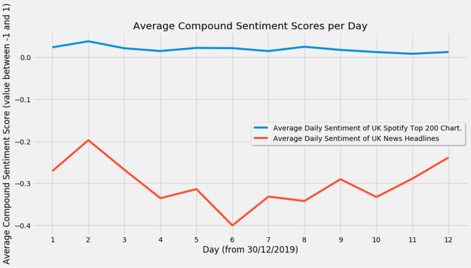 Av Compound Sentiment per Day.png