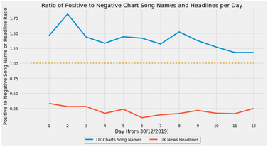Ratio of Pos to Neg per Day.png
