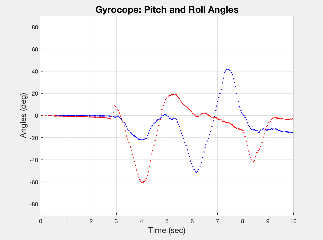 MatLab Accel, Gyro Graph.png