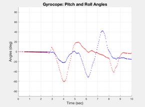 MatLab Accel, Gyro Graph.png