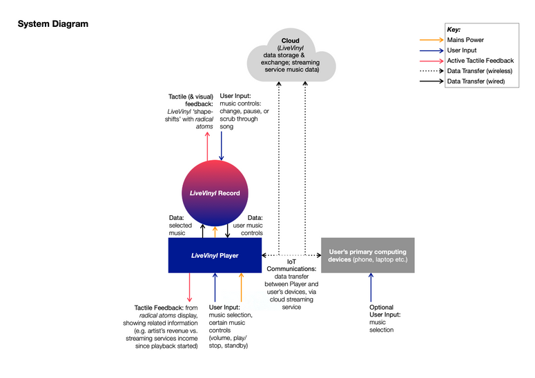 AID Outcomes 4 - System Diagram.png
