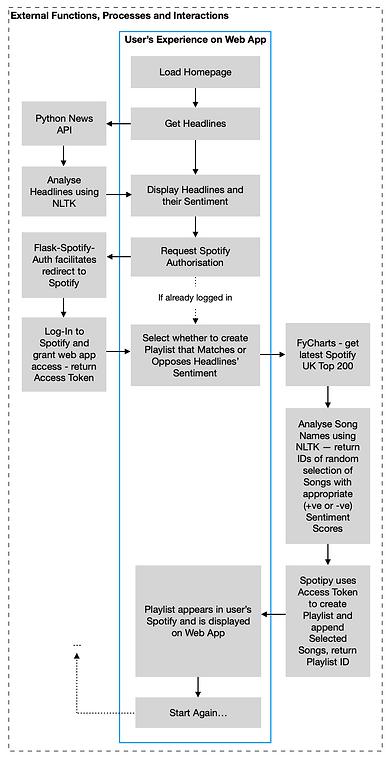 Charts vs News Web App Flowchart 2.png