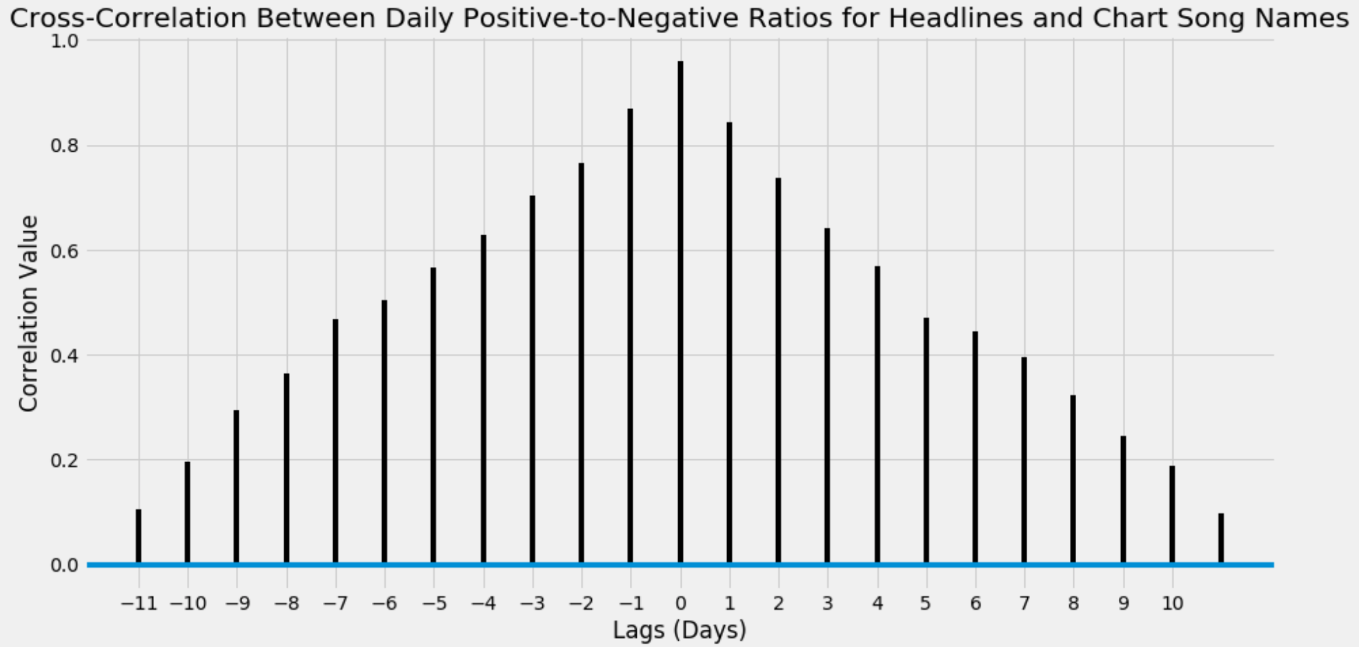 X-Corr Daily Pos to Neg Ratios.png