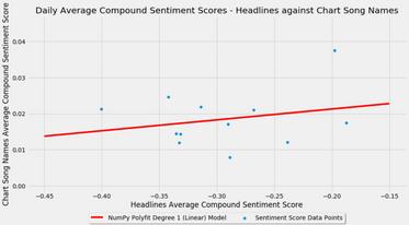 Daily Sentiment Scores Headlines vs Char