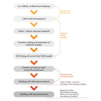 TechBee Prototyping Process.jpg