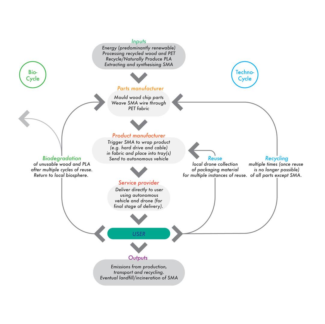 TechBee Circular Diagram.jpg