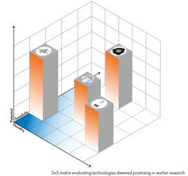 Technology Evaluation Matrix.png
