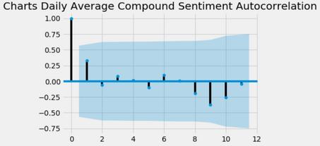 AutoCorr Charts Daily Av Compound Sentim