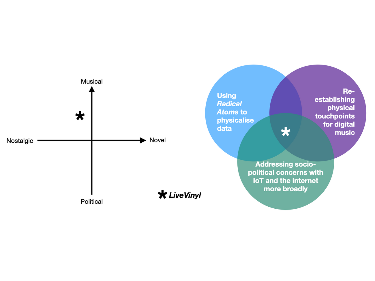 AID Manifesto 2 -  LiveVinyl Positioning