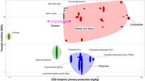Ashby plot CO2 v E (2).PNG