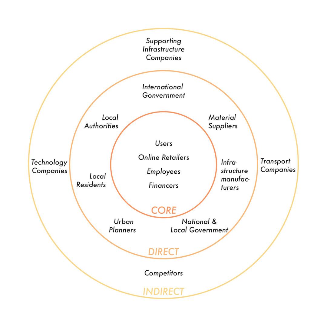 TechBee Stakeholder Diagram.jpg