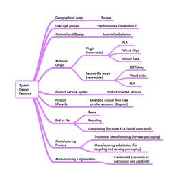 TechBee Product Service Diagram.jpg