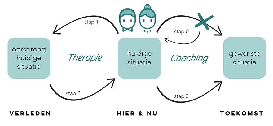 therapie organisaties afbeelding.png