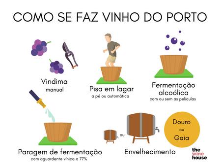 Como é feito o Vinho do Porto?