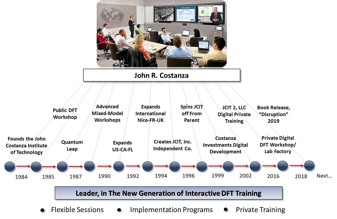Demand Flow Technology