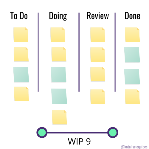 WIP, work in progress ou trabalho em progresso: como identificar no fluxo