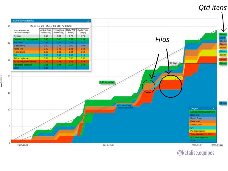 CFD ou cumulative flow diagram: gráfico acumulado de demandas de fluxo