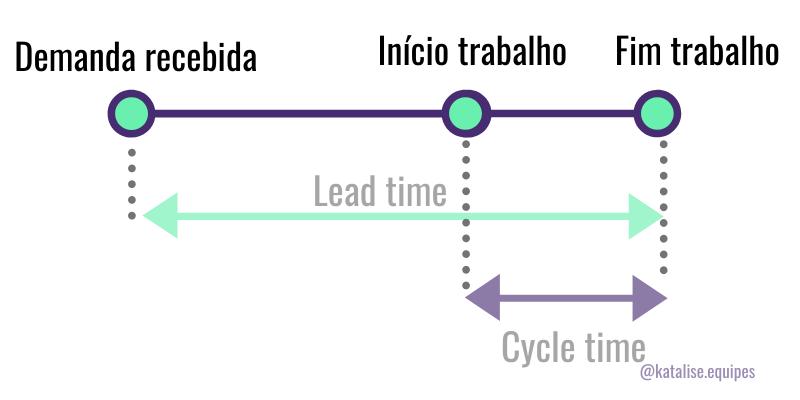 Diferença entre Lead time e cycle time