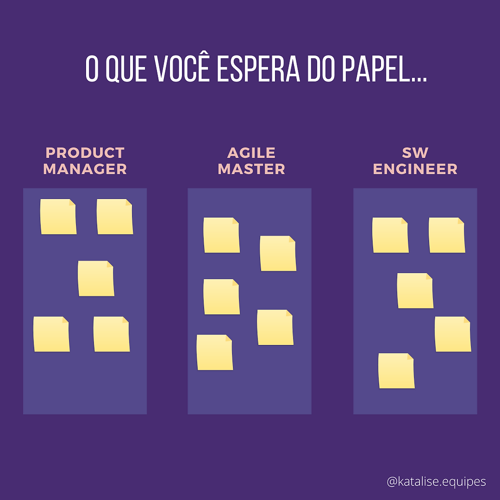 3 papéis divididos em colunas com postits: Product Manager, Agile Master e Software Engineer