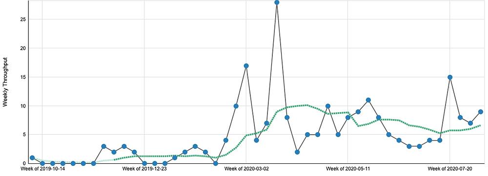 Gráfico de vazão semanal ou throughput, e sua tendência