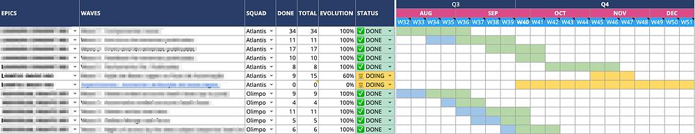 Planilha completa de roadmap